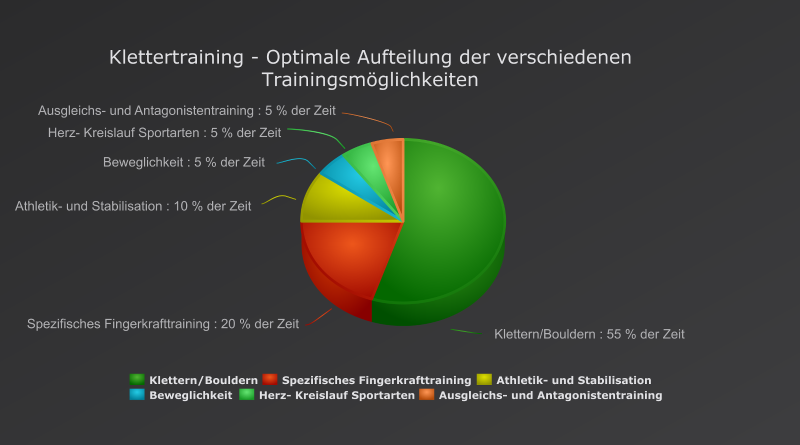 Klettertraining - Optimale Aufteilung der verschiedenen Trainingsmöglichkeiten