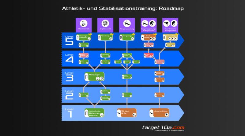 Roadmap für das Athletik- und Stabilisationstraining